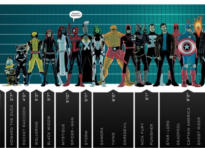 Imagen: La estatura de los personajes Marvel