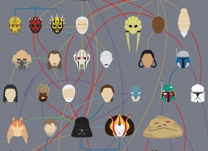Los árboles genealógicos de Star Wars, Los 4 fantásticos, X-Men y The Avengers